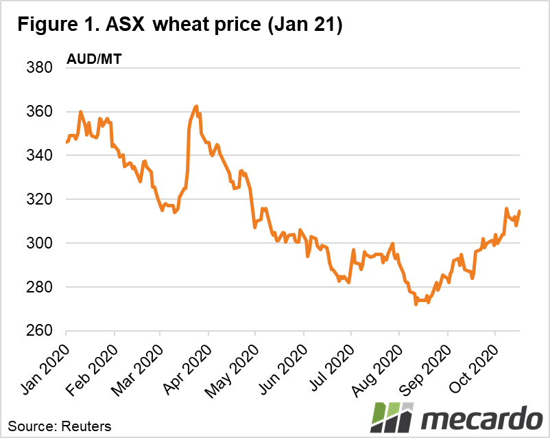 ASX wheat price (Jan 21)