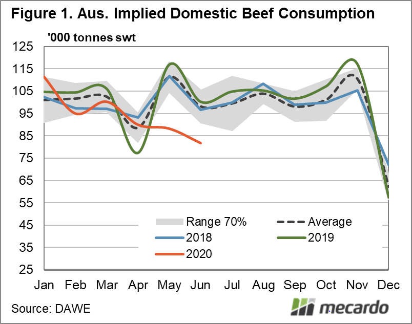 Aust. Implied Domestic Beef Consumption