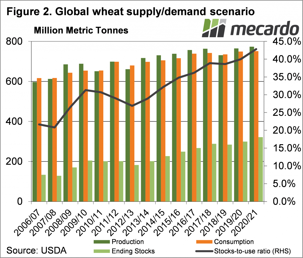 Global wheat supply/demand scenario