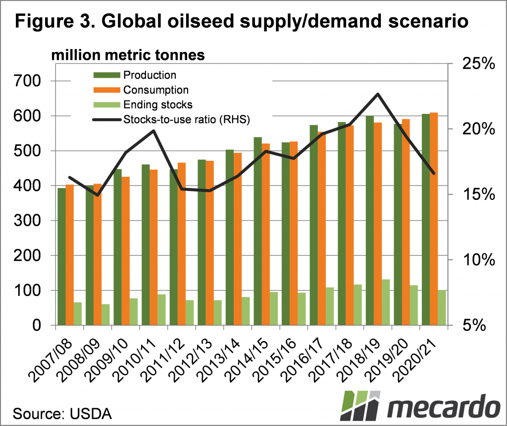 Global oilseed supply/demand scenario