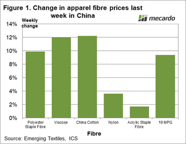 Change in apparel fibre prices last week in China