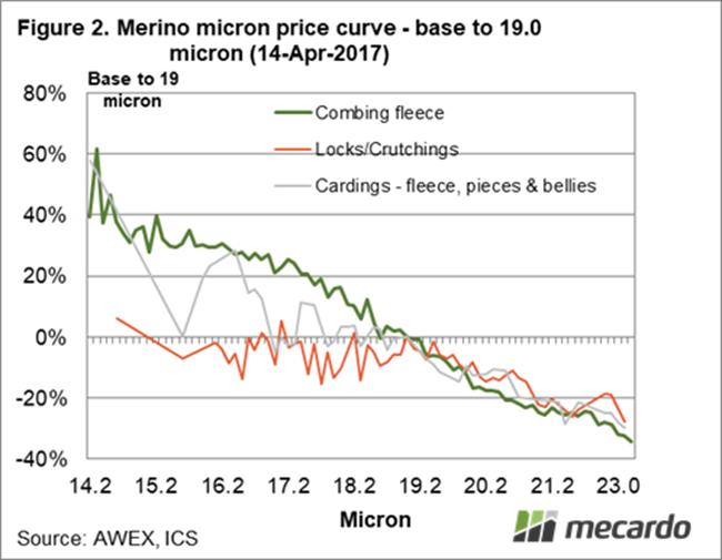 Merino micron price curve - base to 19.0 micron (14 -Apr-2017)