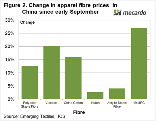 Change in apparel fibre prices in China since early September