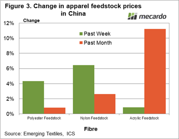 Change in apparel feedstock prices in China