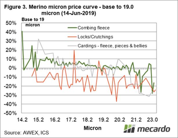 Merino micron price curve - base to 19.0 micron (14 -Jun-2019)