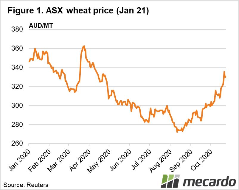 ASK wheat price (Jan 21)