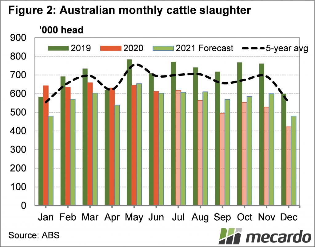 Australian monthly cattle slaughter