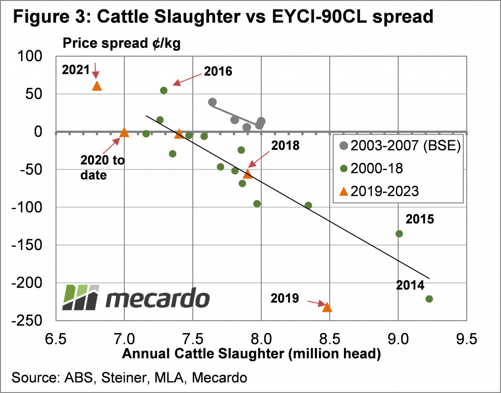 Cattle Slaughter vs EYCI - 90CL spread