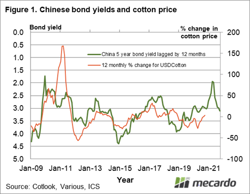 Chinese bond yields and cotton price