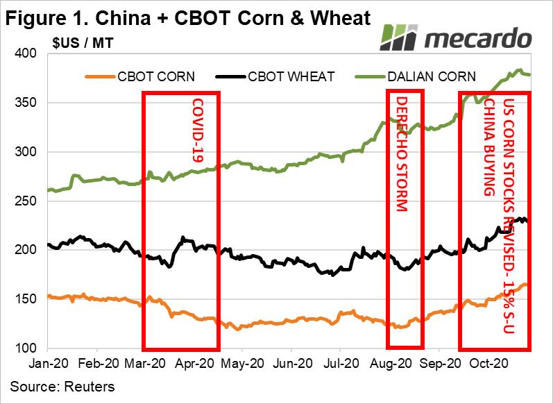 China + CBOT Corn and Wheat