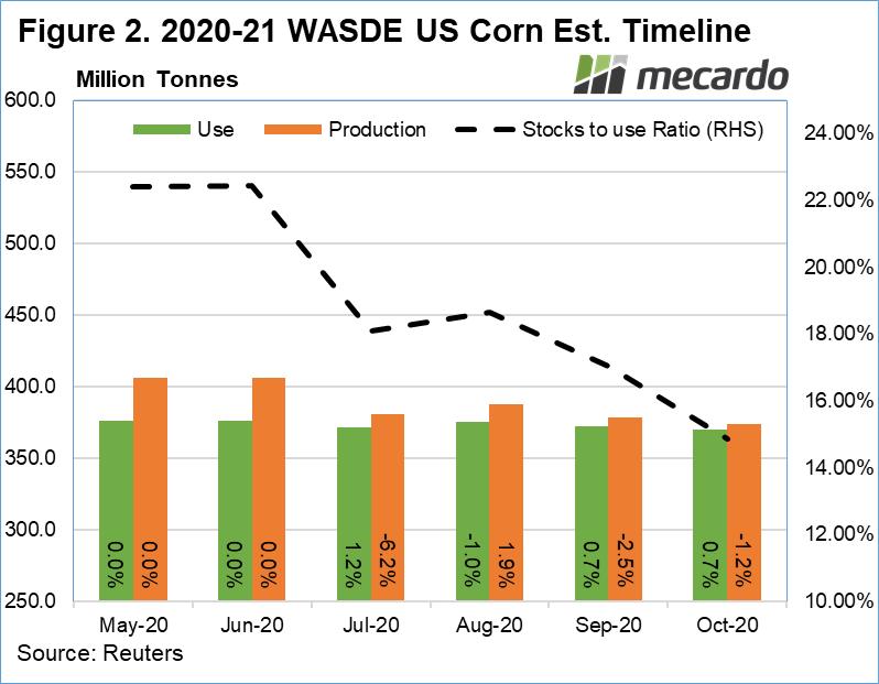 2020 WASDE US Corn Est. timeline