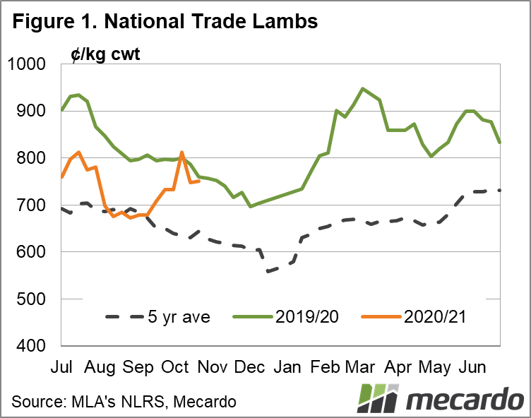 National Trade Lambs