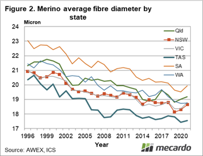 Merino average fibre diameter by state