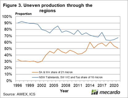 Uneven production through the regions