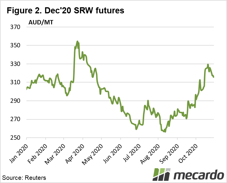 Dec'20 SRW futures