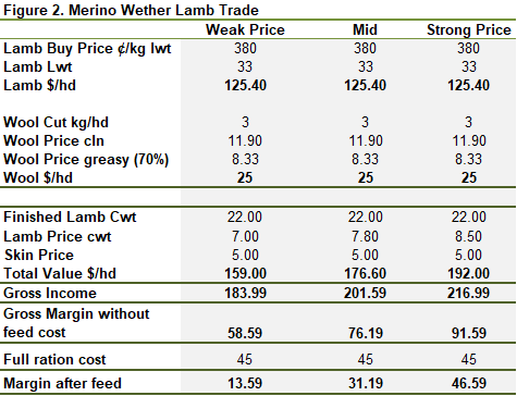 Merino wether trade calculation and gross margin