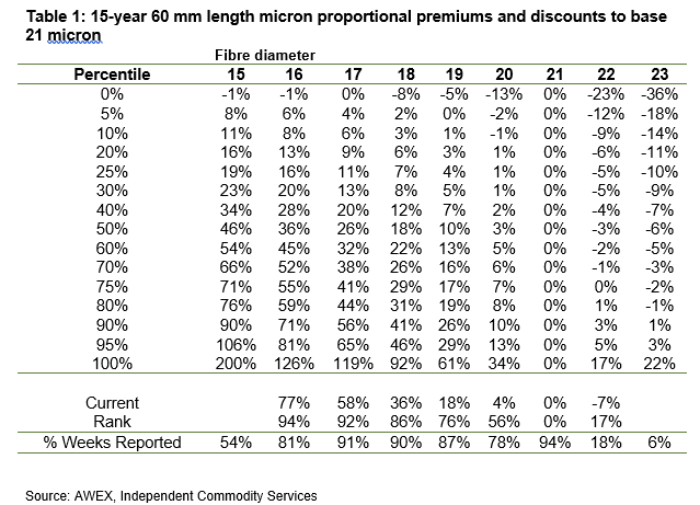 15-year 60 mm length micron proportional premiums and discounts to base 21 micron