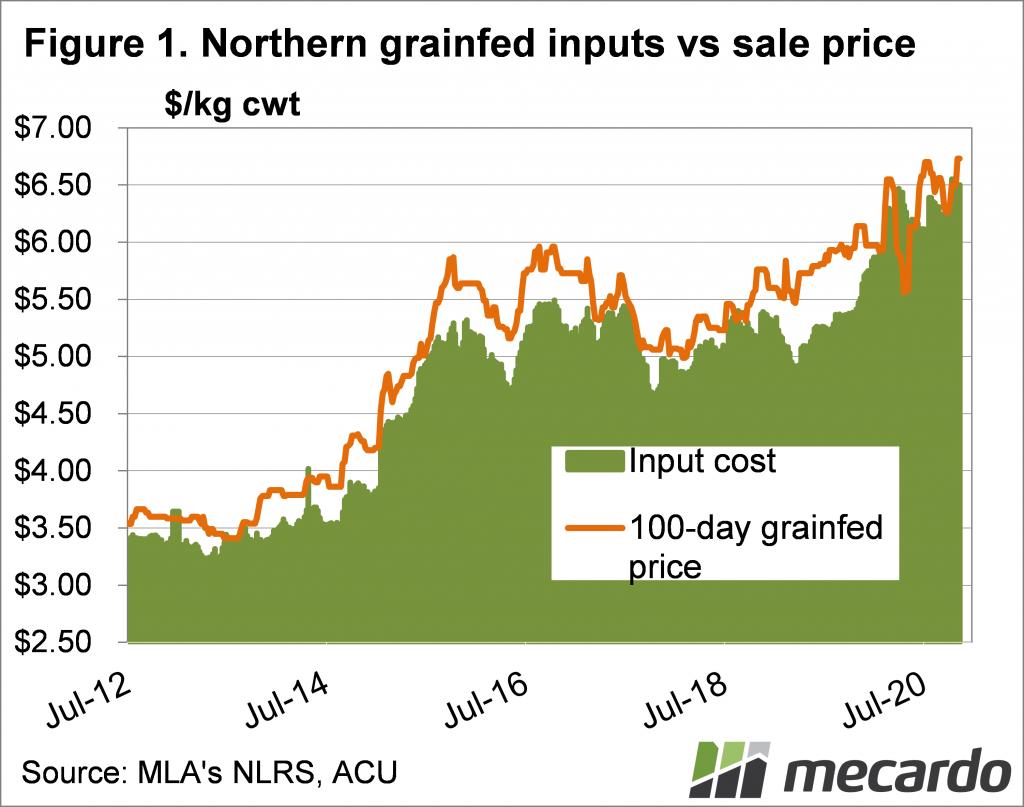 Northen grainfed inputs vs sale price