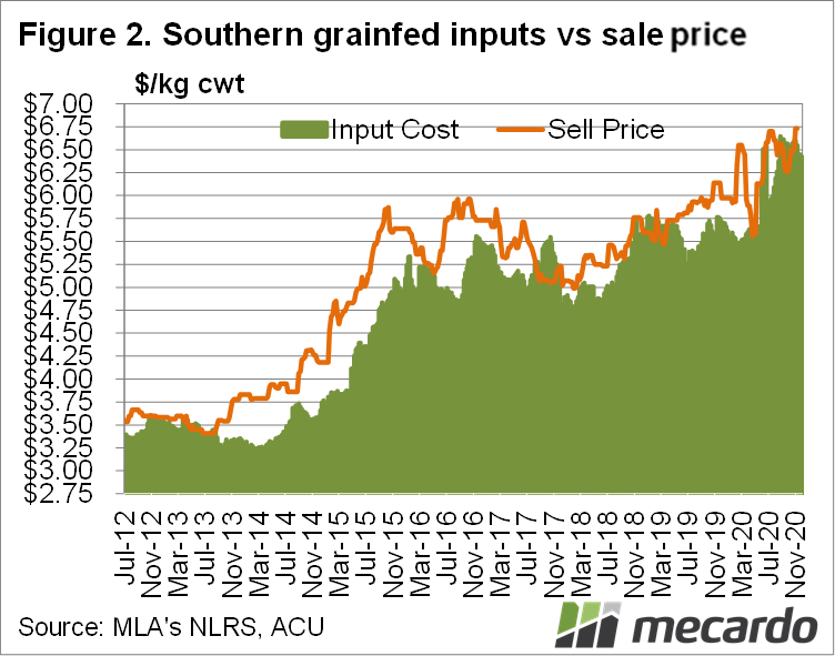 Southern Grainfed inputs vs sale price