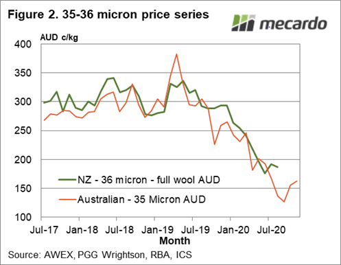 33-35 micron price series
