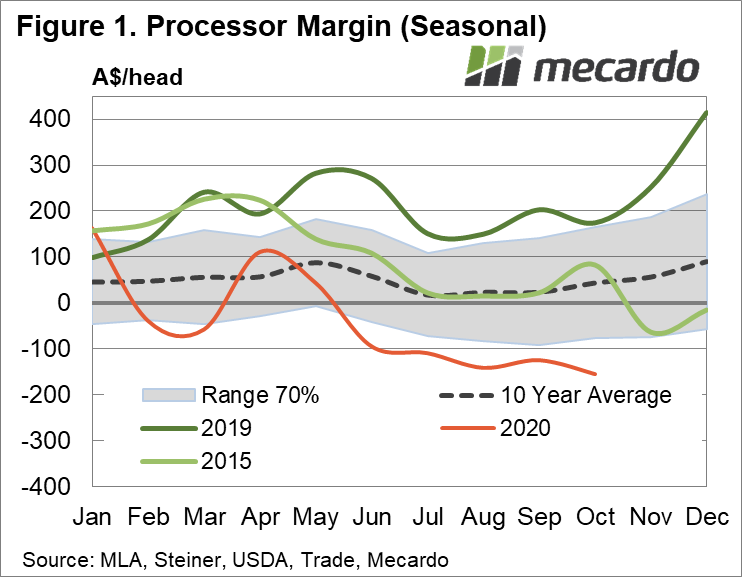2020 - 11 - 12 Processor margin seasonal