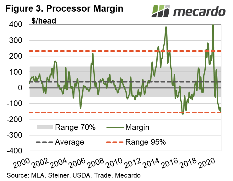 Processor margin - long term