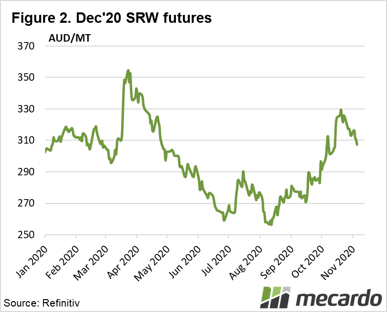 Dec '20 SRW futures
