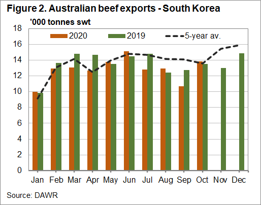 Australian Beef exports - South Korea