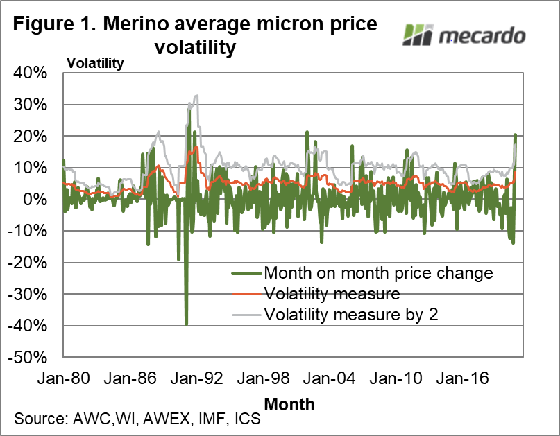 Merino Average Micron price volatility