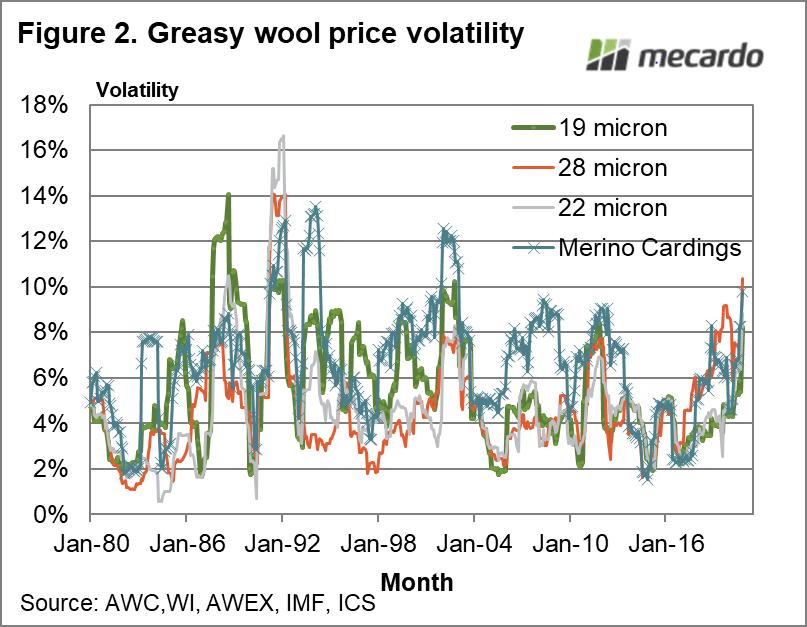 Greasy wool price volatility