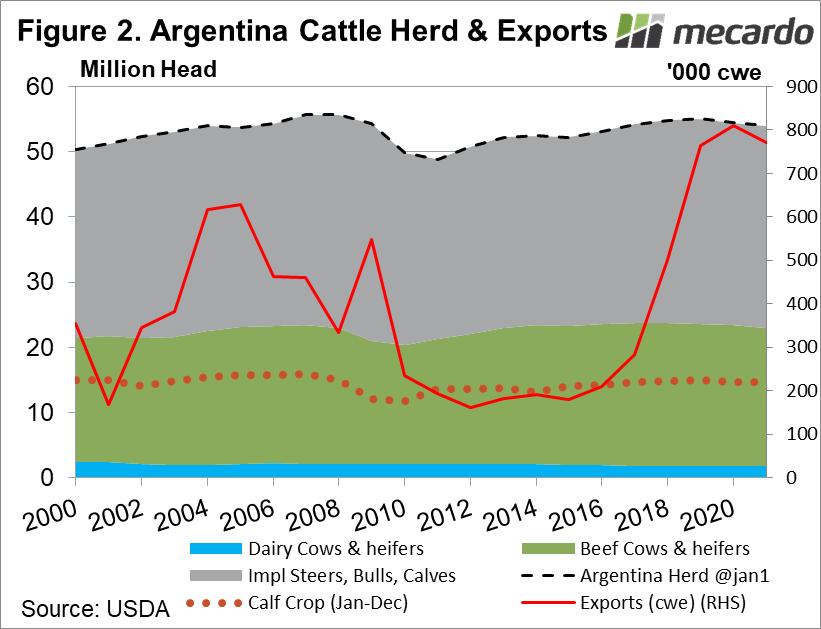 Argentina Cattle Herd & Exports