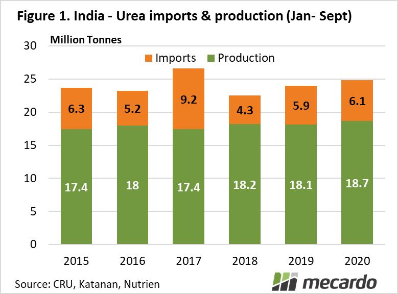 India - Urea imports & production (Jan - Sept)