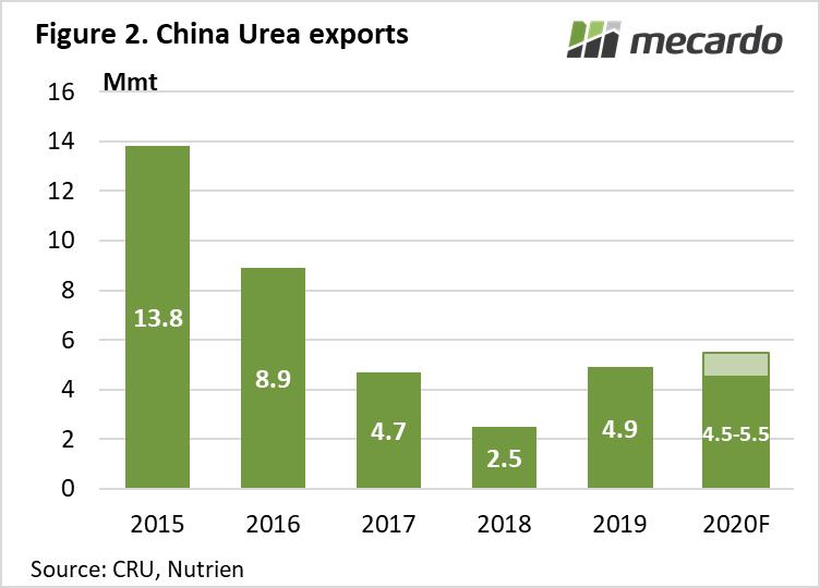 China Urea Exports