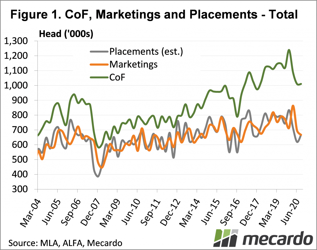 CoF, Markertings & Placements - Total