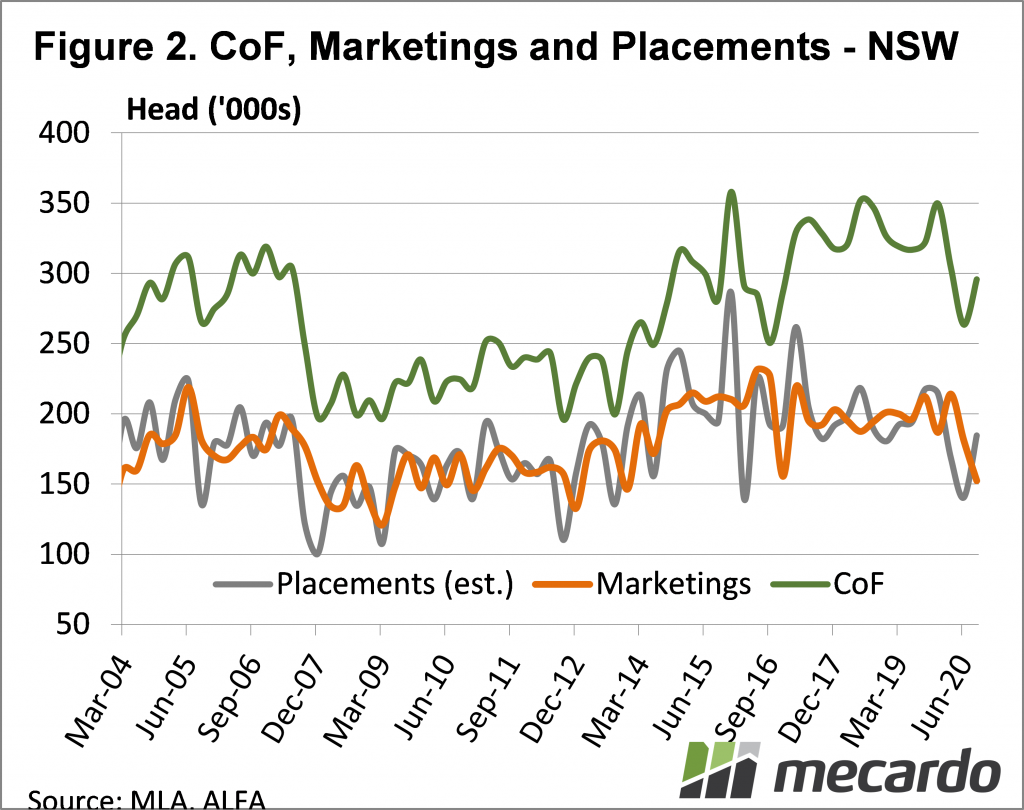 CoF, Markertings & Placements - NSW