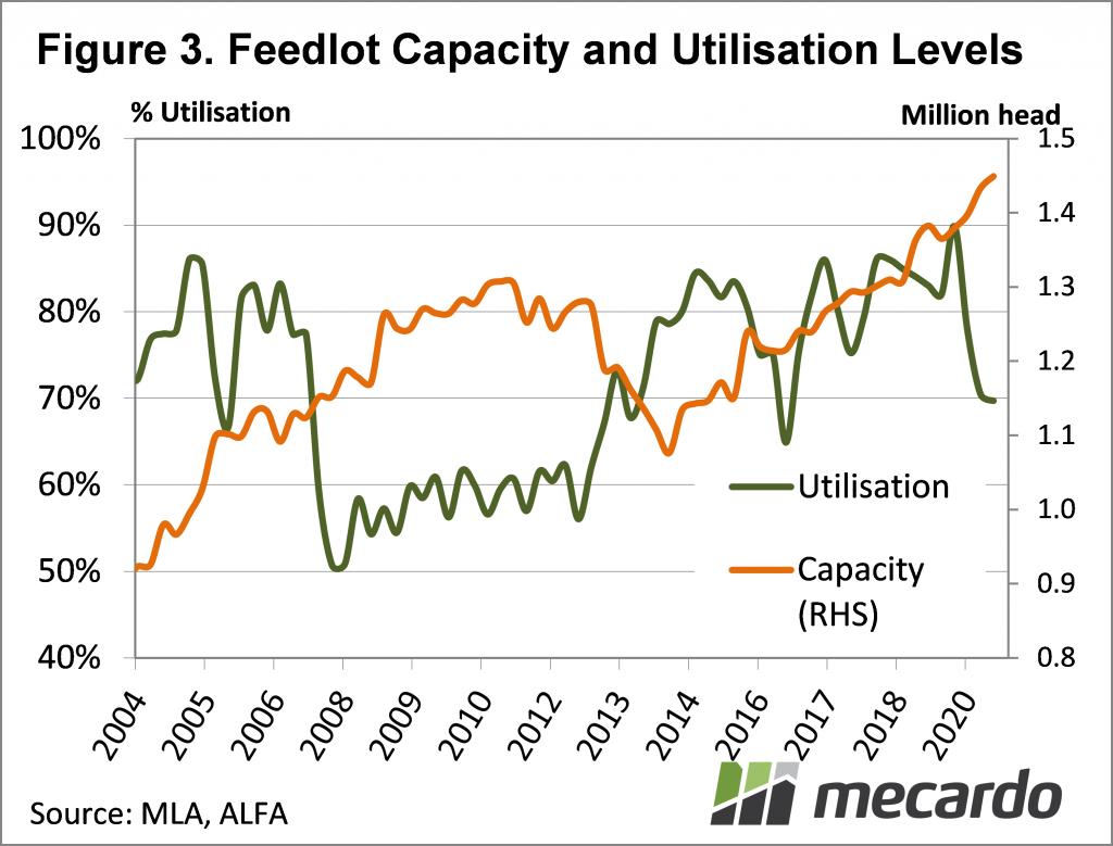 Feedlot Capacity & Utilisation