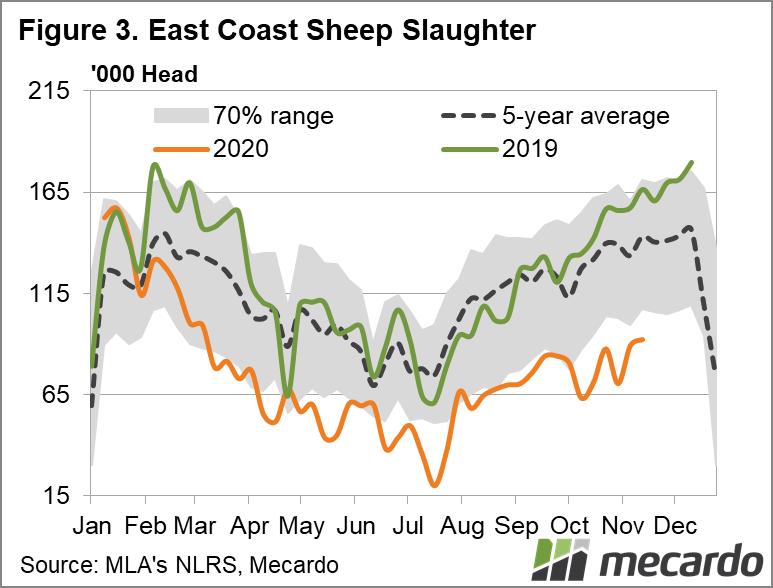 East Coast Sheep Slaughter