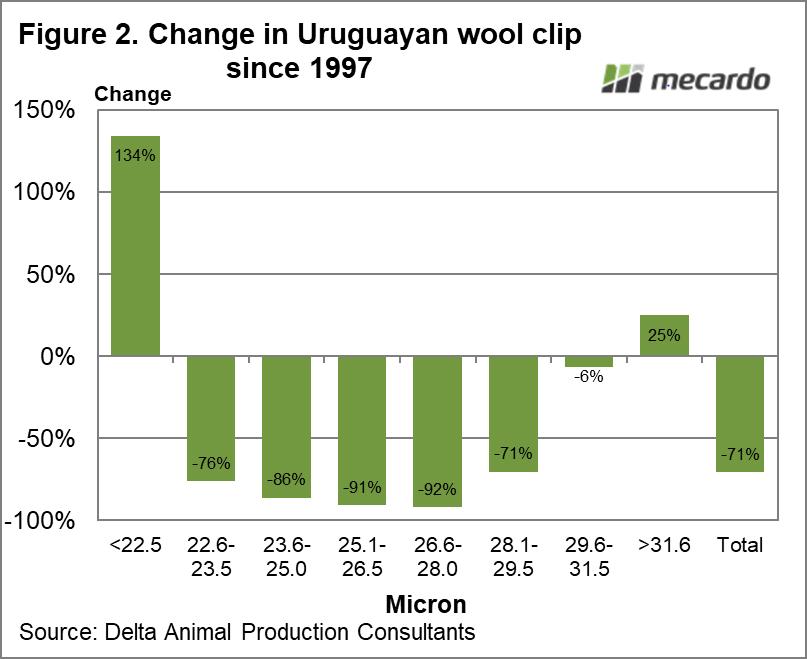 Change in Uruguayan wool clip since 1997