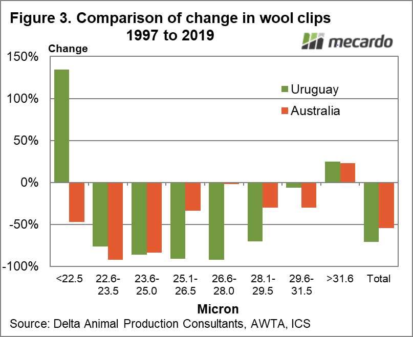 Comparison of change in wool clips 1997 to 2019