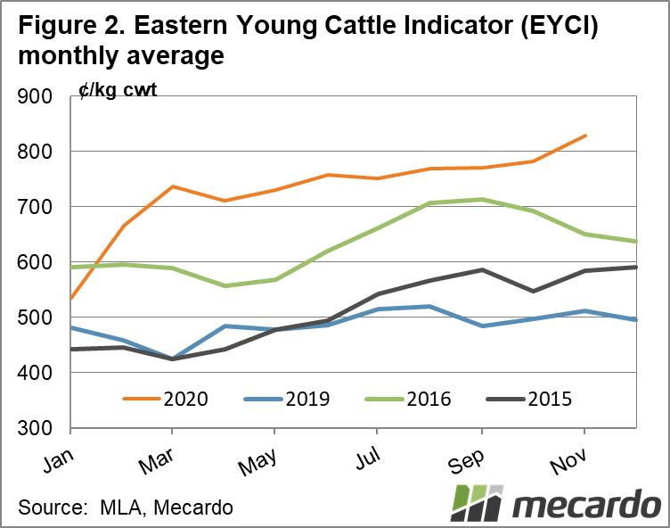 Eastern Young Cattle Indicator monthly average