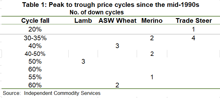 Table 1: Peak to trough price cycles since the mid 1990's