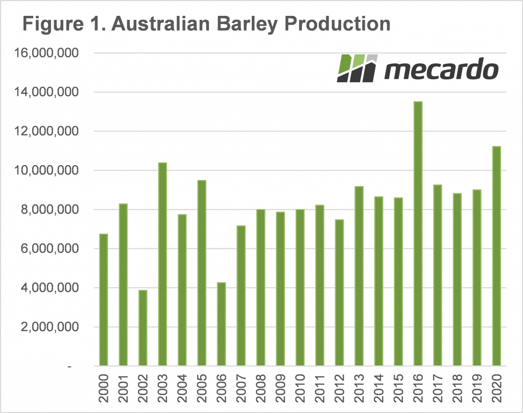 Australian Barley production