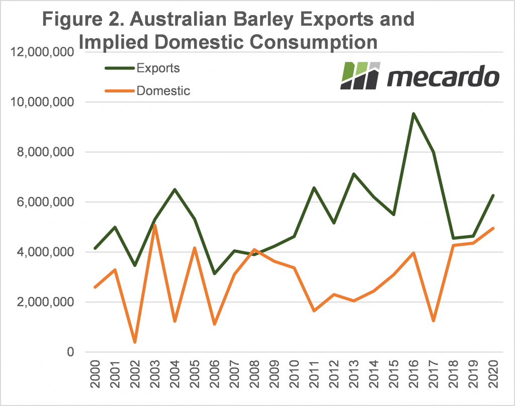 Australian barley exports and implied domestic consumption