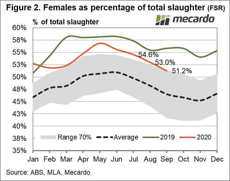 Females as percentage of total slaughter (FSR)