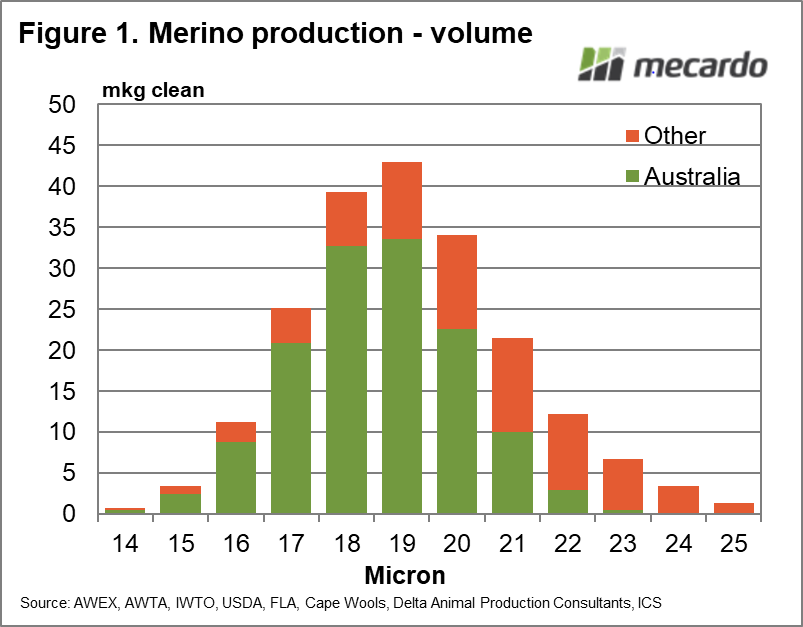 Merino production - volume