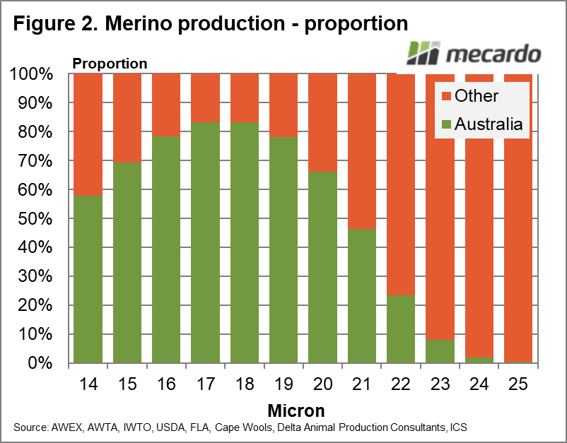Merino production - proportion