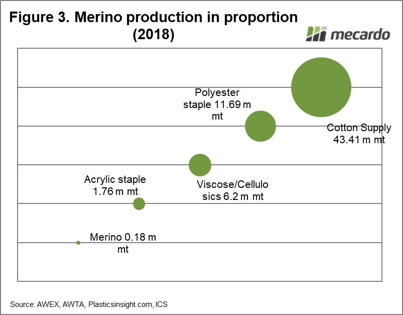 Merino production in proportion (2018)