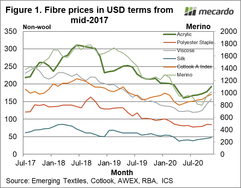 Fibre prices in USD terms from mid-2017
