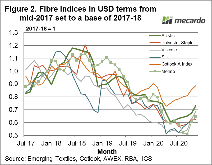Fibre indices in USD terms from mid-2017 set to a base of 2017-18
