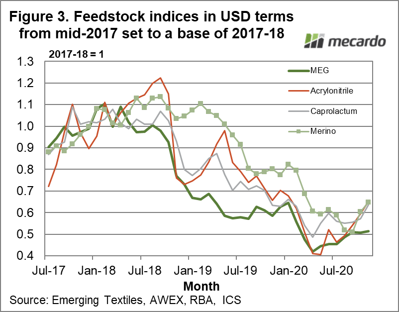 Feedstock indices in USD terms from mid-2017 set to a base of 2017-18